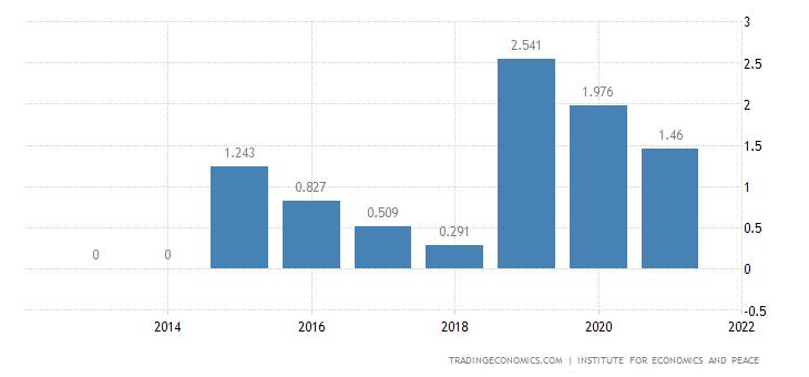 Japan Terrorism Index