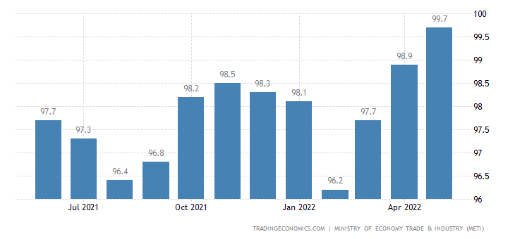 Japan Tertiary Industry Index