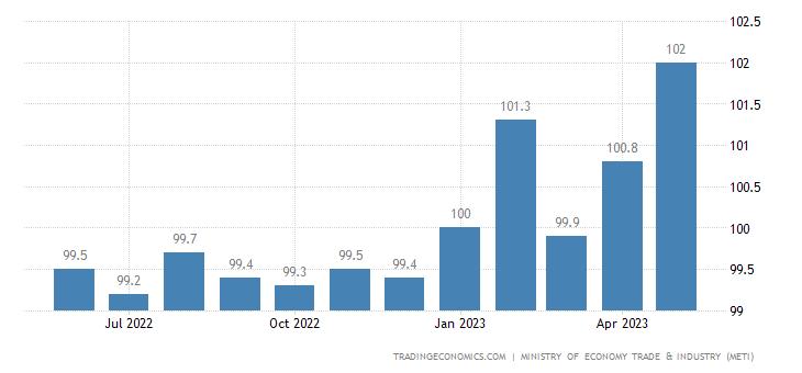 Japan Tertiary Industry Index