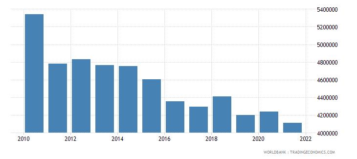 japan total fisheries production metric tons wb data