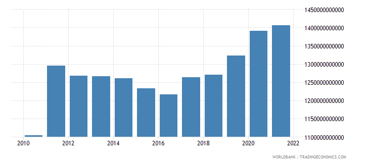 japan total reserves includes gold us dollar wb data