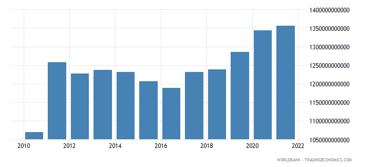 japan total reserves minus gold us dollar wb data