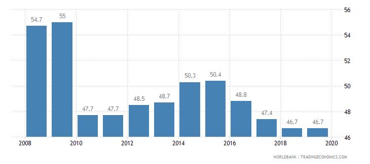 japan total tax rate percent of profit wb data