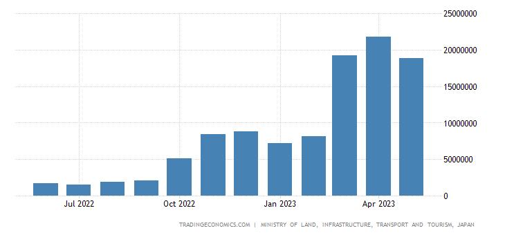 Japan Tourism Revenues