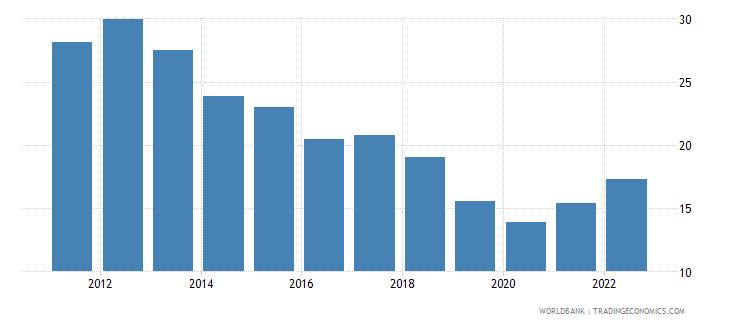 japan transport services percent of service imports bop wb data