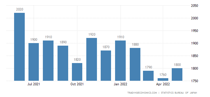 Japan Unemployed Persons