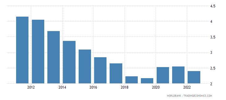 japan unemployment female percent of female labor force national estimate wb data