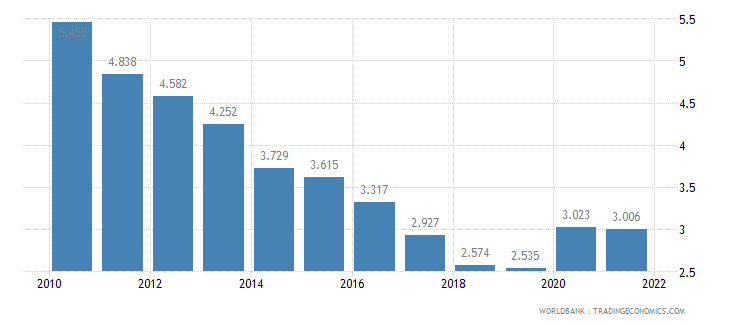 japan unemployment male percent of male labor force wb data