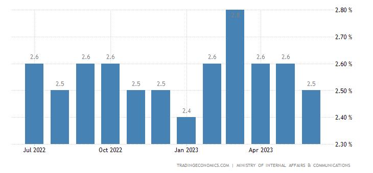 Japan Unemployment Rate | 2019 | Data | Chart | Calendar