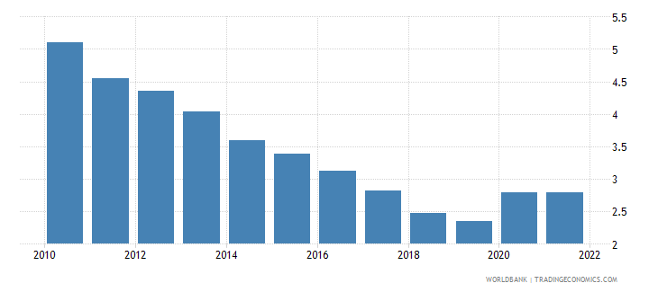 japan unemployment total percent of total labor force national estimate wb data