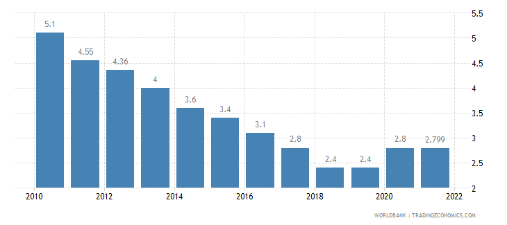 japan unemployment total percent of total labor force wb data