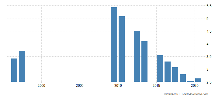 japan unemployment with intermediate education female wb data