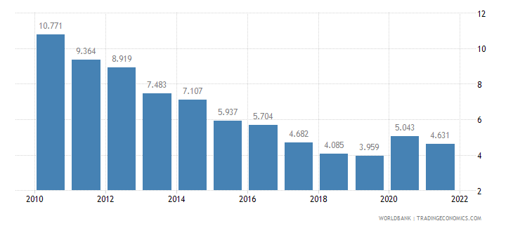 japan unemployment youth male percent of male labor force ages 15 24 wb data