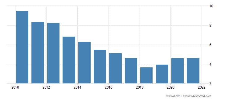 japan unemployment youth total percent of total labor force ages 15 24 national estimate wb data