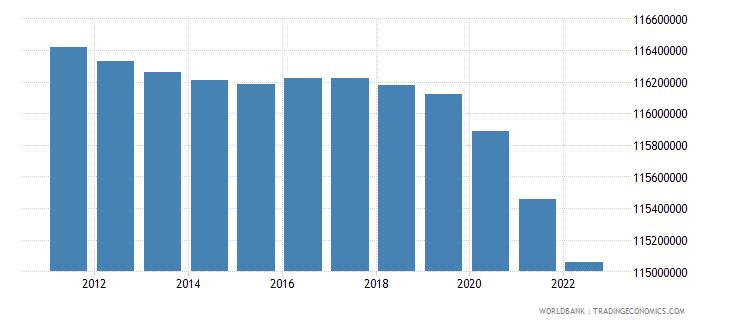 japan urban population wb data