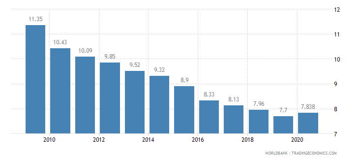japan vulnerable employment female percent of female employment wb data