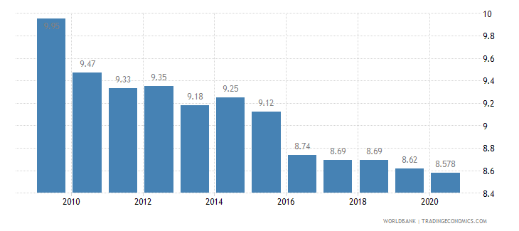 japan vulnerable employment male percent of male employment wb data