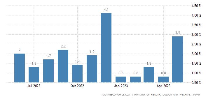 Japan Total Cash Earnings Growth