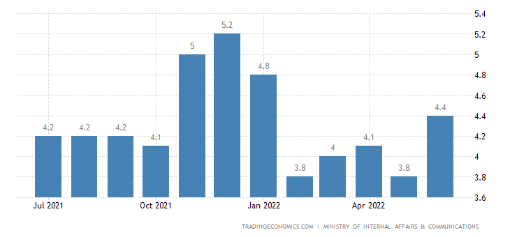 Japan Youth Unemployment Rate