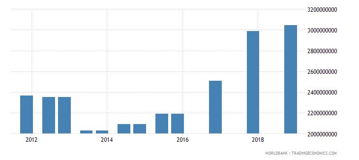 jordan 03_official bilateral loans total wb data
