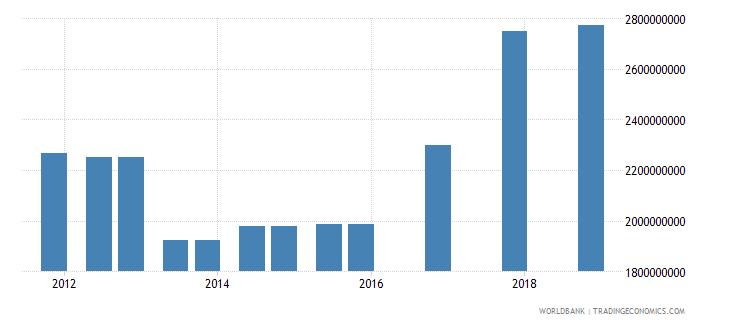 jordan 04_official bilateral loans aid loans wb data