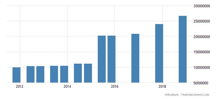 jordan 05_official bilateral loans other wb data