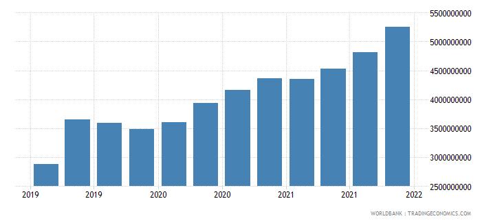 jordan 06_multilateral loans total wb data