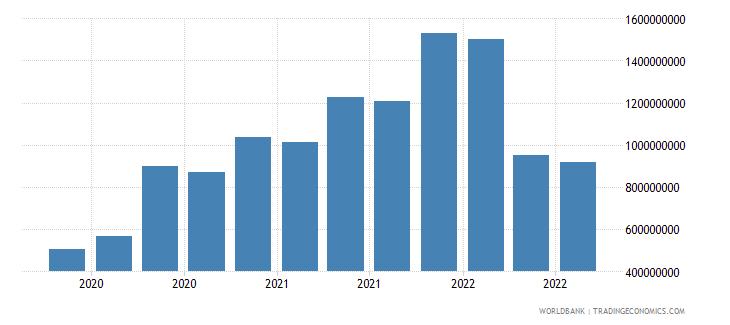 jordan 07_multilateral loans imf wb data
