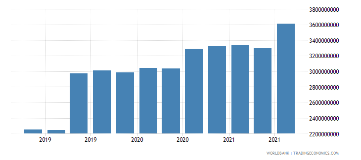 jordan 08_multilateral loans other institutions wb data