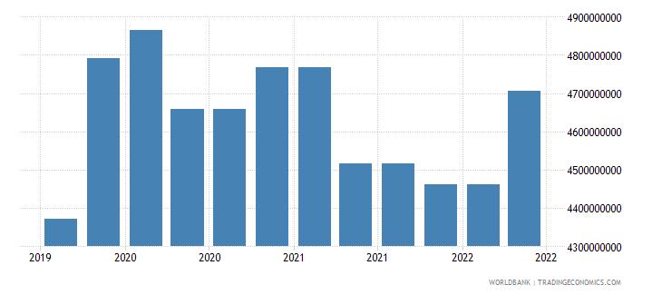 jordan 09_insured export credit exposures berne union wb data