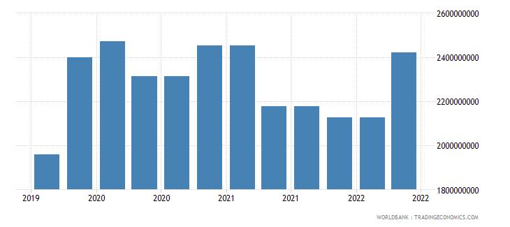 jordan 10_insured export credit exposures short term bu wb data
