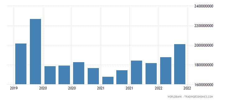 jordan 12_liabilities to bis banks cons  short term wb data