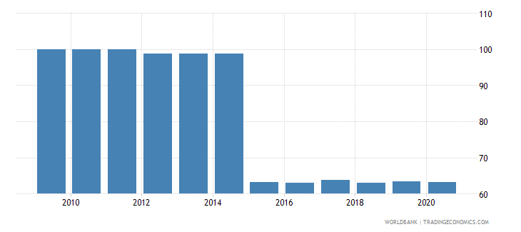 jordan 5 bank asset concentration wb data