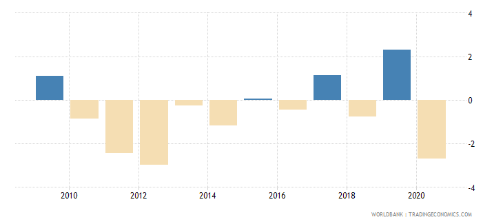 jordan adjusted net national income per capita annual percent growth wb data