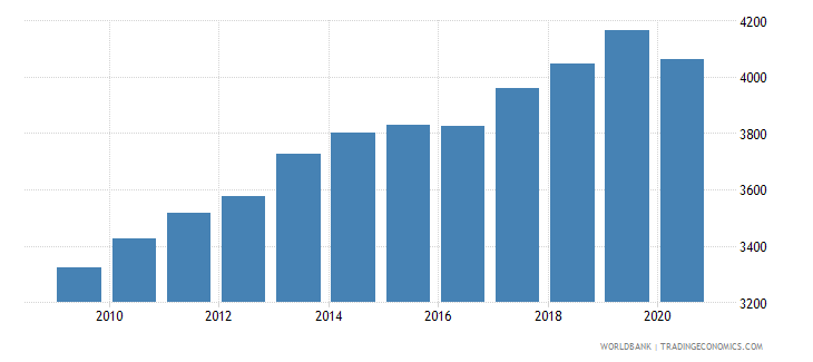 jordan adjusted net national income per capita current us$ wb data