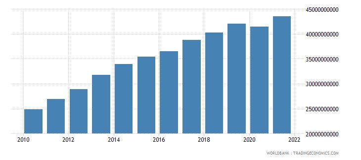 jordan adjusted net national income us dollar wb data