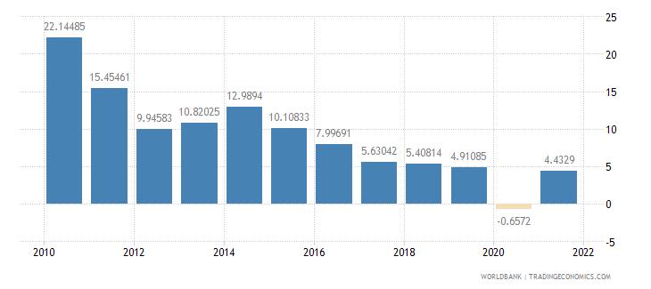 jordan adjusted net savings excluding particulate emission damage percent of gni wb data