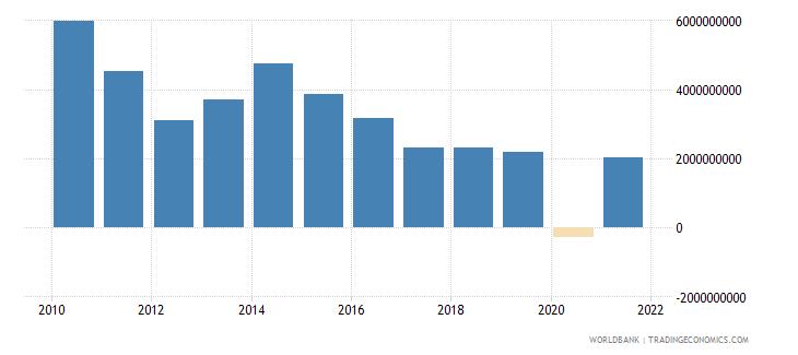 jordan adjusted net savings excluding particulate emission damage us dollar wb data