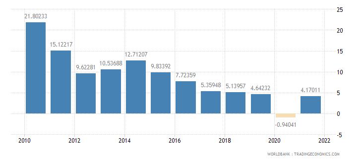 jordan adjusted net savings including particulate emission damage percent of gni wb data