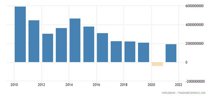 jordan adjusted net savings including particulate emission damage us dollar wb data