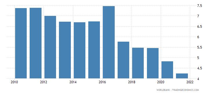 jordan adjusted savings consumption of fixed capital percent of gni wb data