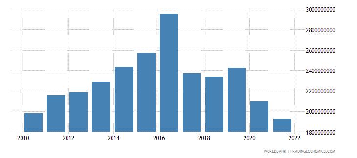 jordan adjusted savings consumption of fixed capital us dollar wb data