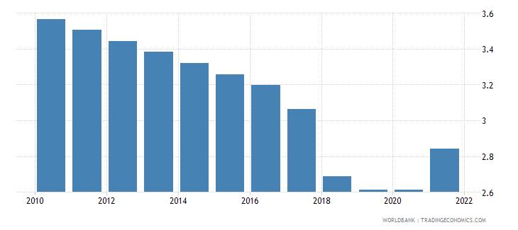 jordan adjusted savings education expenditure percent of gni wb data