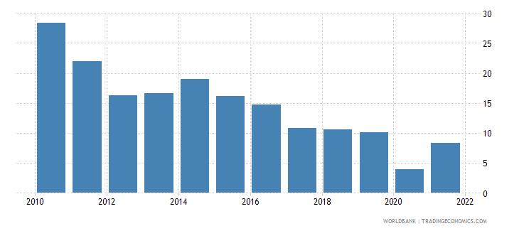jordan adjusted savings gross savings percent of gni wb data