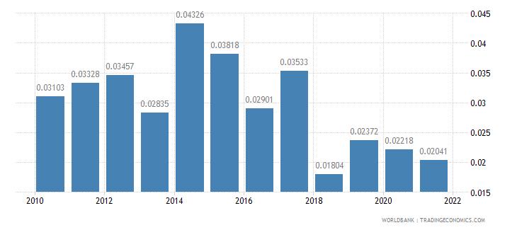 jordan adjusted savings net forest depletion percent of gni wb data