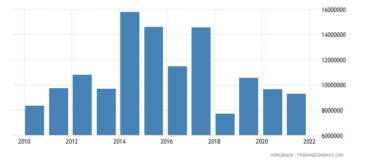 jordan adjusted savings net forest depletion us dollar wb data