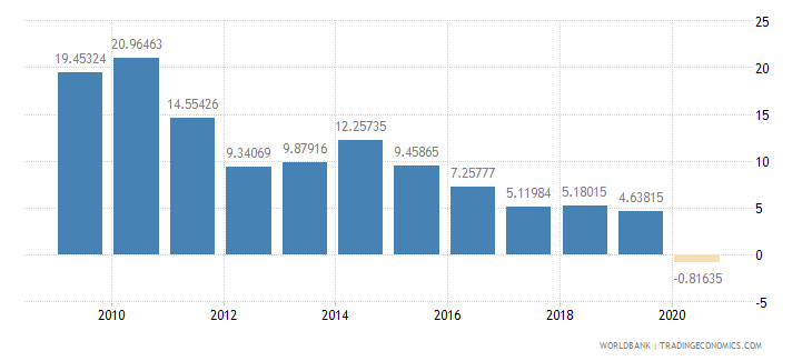 jordan adjusted savings net national savings percent of gni wb data