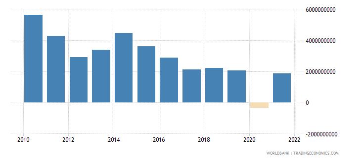 jordan adjusted savings net national savings us dollar wb data