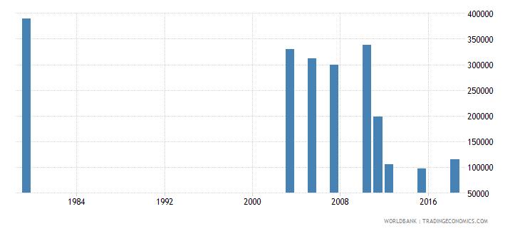 jordan adult illiterate population 15 years both sexes number wb data
