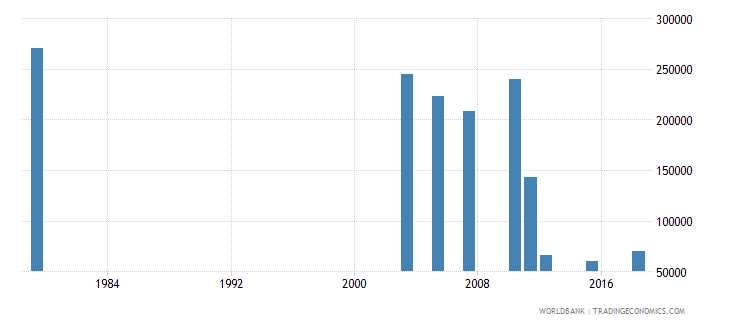 jordan adult illiterate population 15 years female number wb data